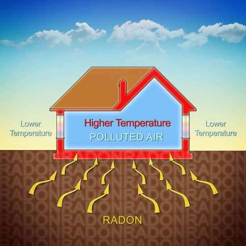 radon active soil