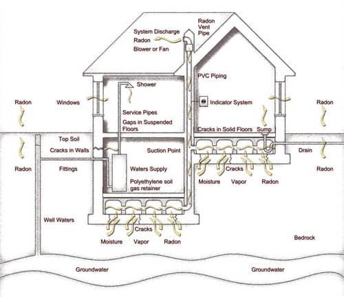 Fargo ND Radon Mitigation Systems
