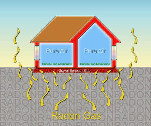 How to protect your home from radon gas thanks to a polyethylene membrane radon barrier